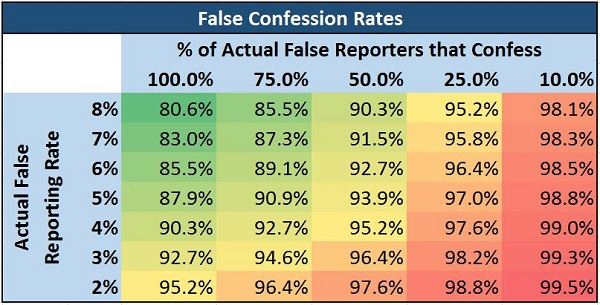 False Reporting Rates - Resized