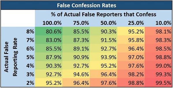 False Reporting Rates - Resized